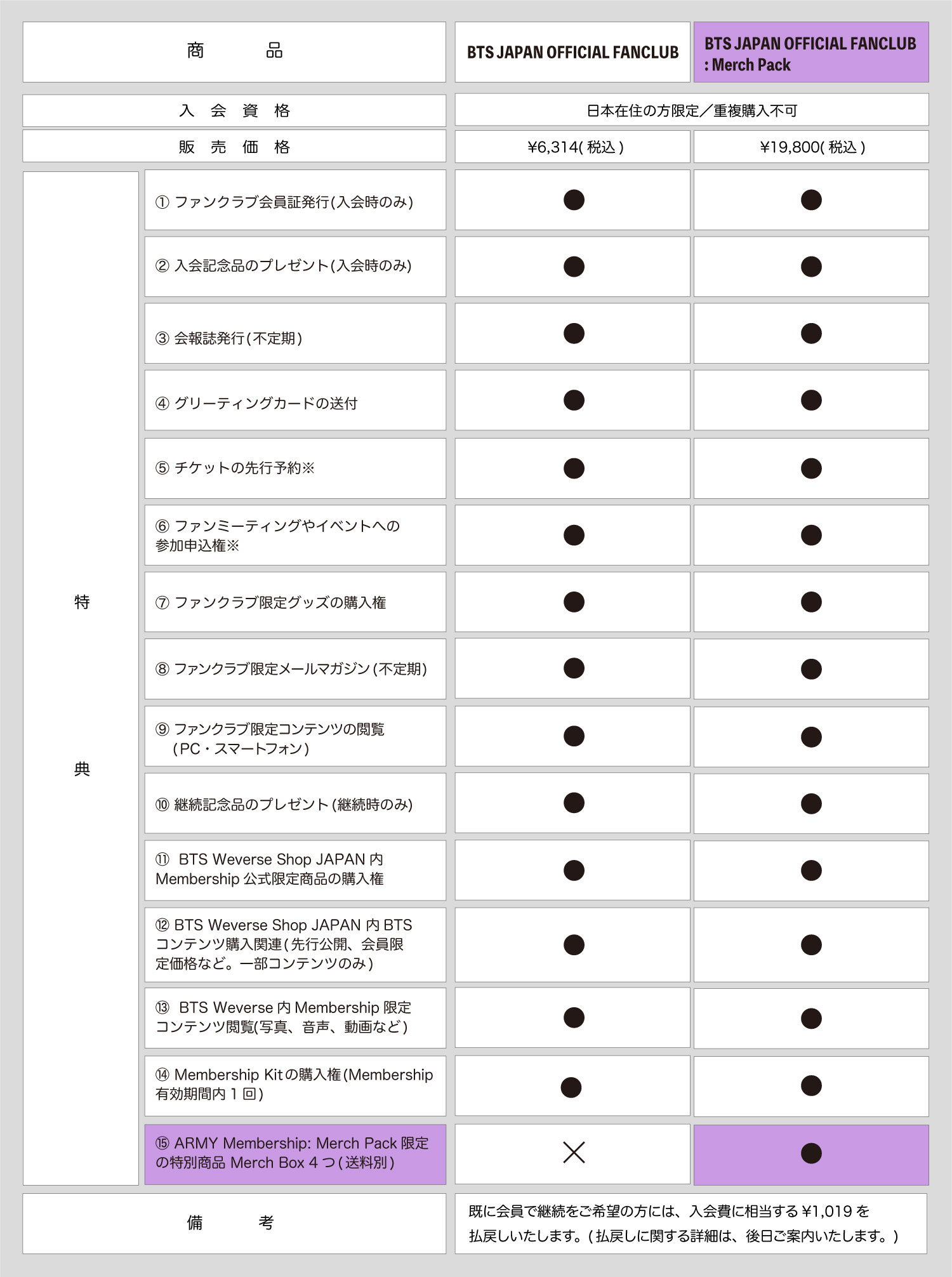 【BTS】日本ファンクラブ・入会方法は?値段・特典・継続方法